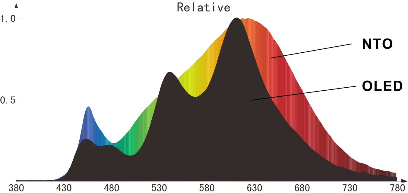 spectrum-comparison-oled-vs-nto-led-light-panel